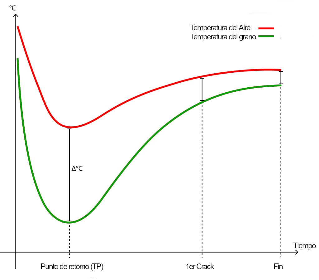 Gráfico que muestra el desarrollo de la temperatura durante un ciclo de tostado y preferiblemente se mide y registra tanto la temperatura del grano como del aire.