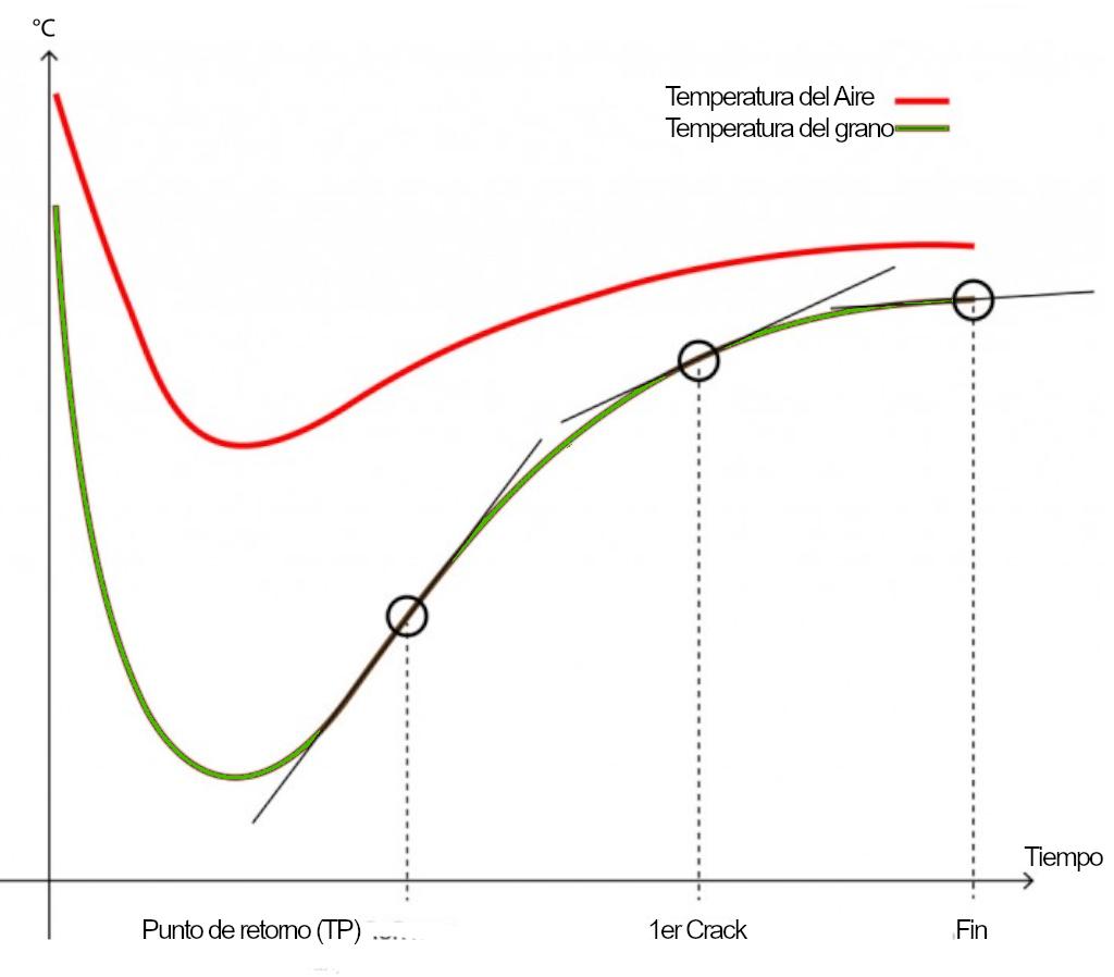 Medida de la convenccion: La diferencia de temperatura entre el aire (en color rojo) y el grano de café es una medida interesante ya que da una indicación de cuánta convección impulsa el tostado en cualquier parte del proceso.