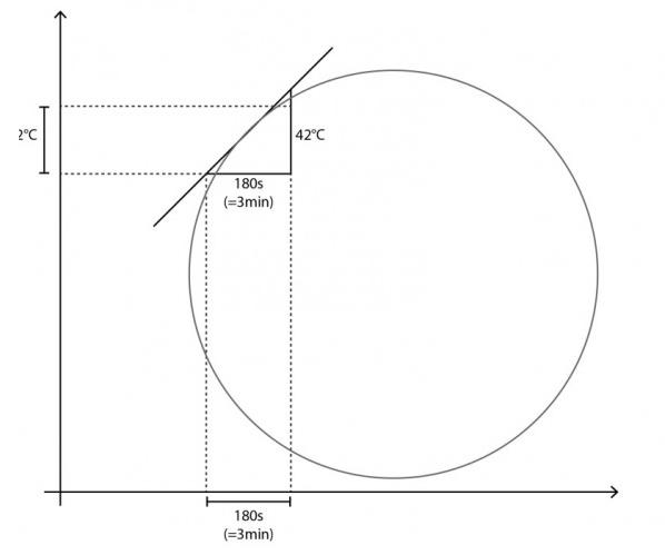 El RoR es la tasa de subida o la velocidad del tostado (grados por minuto) en un momento dado en el asado.