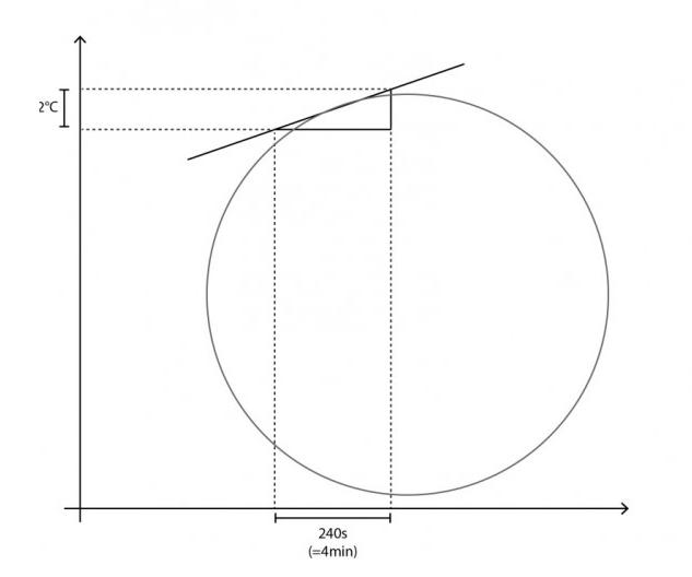 En la ilustración anterior tenemos la temperatura en grados celsius en el eje vertical y el tiempo en el eje horizontal al igual que en un perfil de tostado.