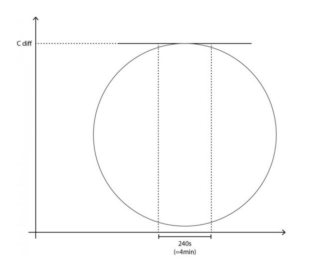 Si elegimos calcular el RoR en otro punto de la curva podría estar un poco más tarde en el proceso de esta manera: