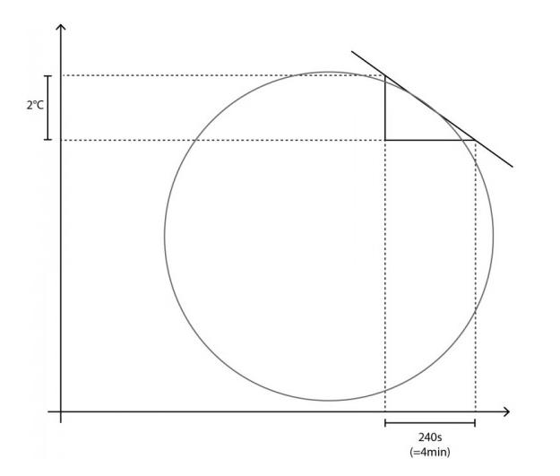 Cuando la curva comienza a bajar después de haberse estancado el RoR se vuelve negativo porque cuando se considera un cambio siempre se calcula el cambio restando el estado inicial del estado resultante y si el proceso ha ido en la dirección inversa se resta un número más grande de un número más pequeño y el resultado es negativo